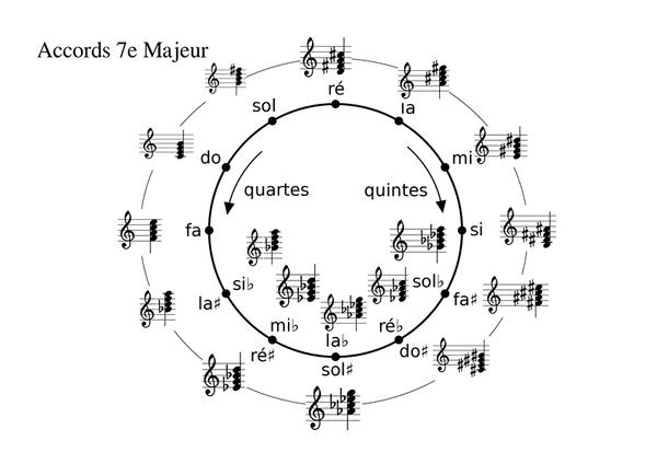 cycledequinte7emajeure_7e-majeur-cycle-des-quintes.jpg
