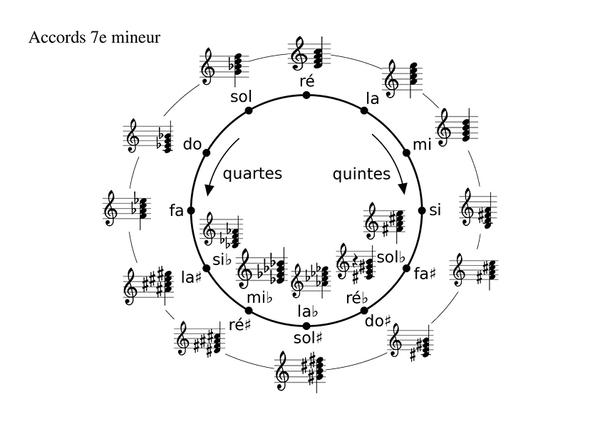 cycledesquinte7emineure_7e-mineure-cycle-des-quintes.jpg