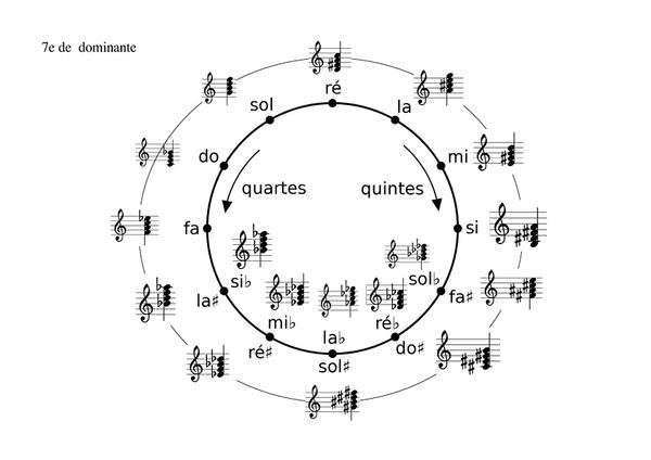 cycledesquintesaccords_cycle-7e-de-dominante.jpg